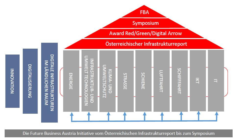 Die Säulen der Initiative Future Business Austria (c) Create Connections